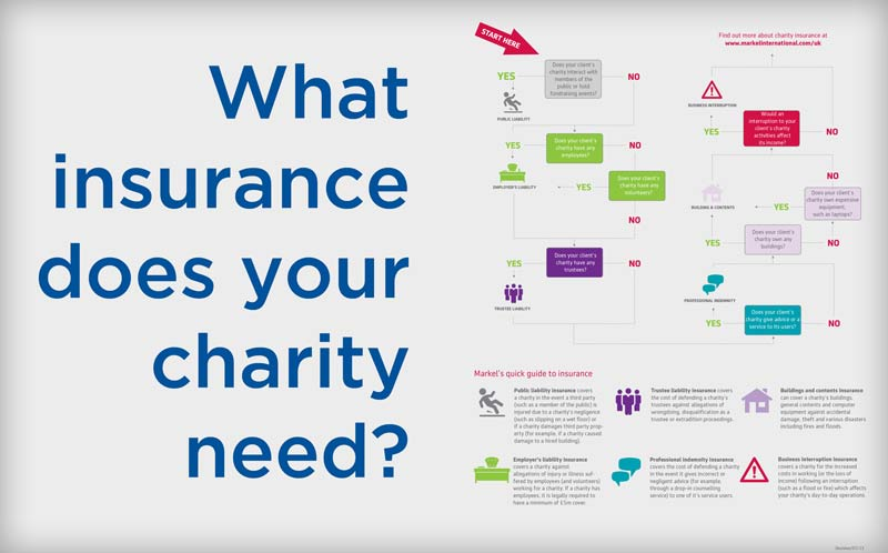 Charity insurance decision tree